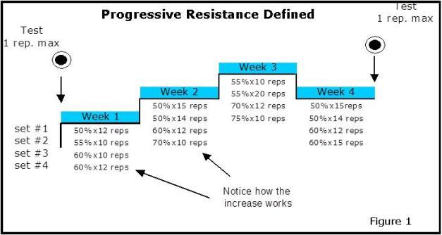 Progessive resistance 1