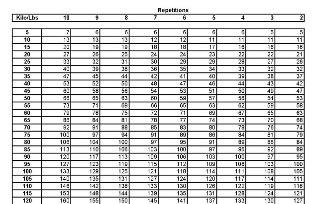 Repetition Conversion Chart