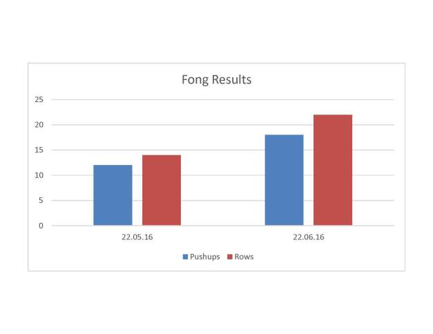 Results GraphFong TRX